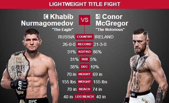 khabib-vs-mcgregor-comparison