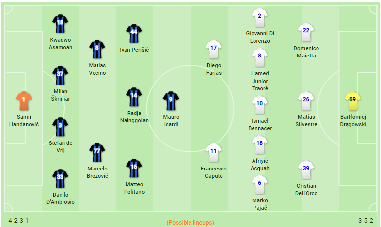 Inter vs Empoli Line-up Prediction